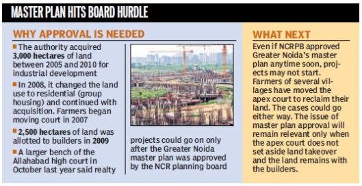 Delhi NCR Master Plan