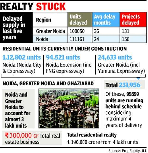 noida-delay-residential-units